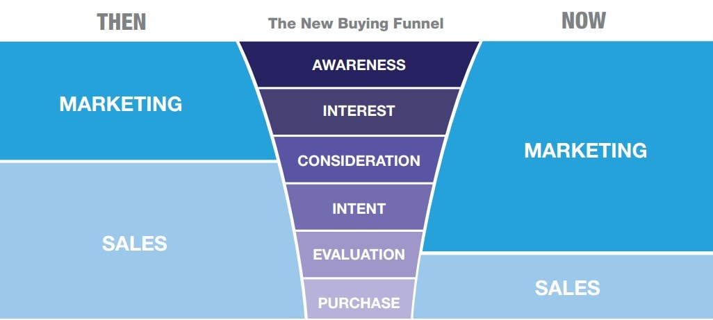 The new B2B sales and marketing buying funnel