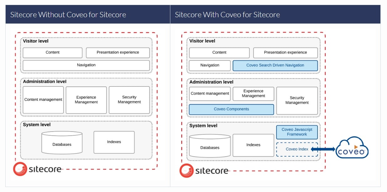 How Coveo fits into the Sitecore Experience Platform stack